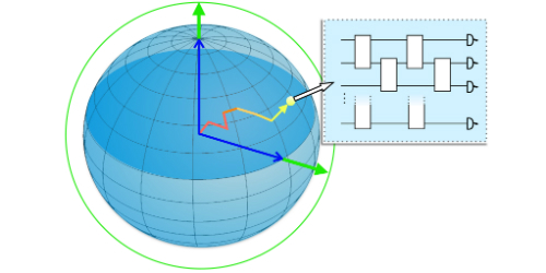 Synopsis: A Possible Quantum Computing Boost