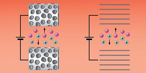 Synopsis: Improving Models of How Supercapacitors Charge