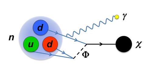 physics synopsis neutron decay may hint at dark matter