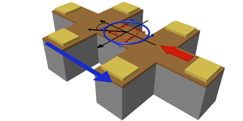 Synopsis: Directionally Sensitive Magnetoresistance