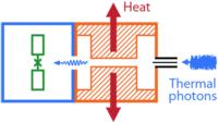 Cavity Attenuators for Superconducting Qubits