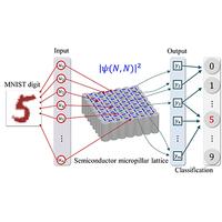 Neuromorphic Computing in Ginzburg-Landau Polariton-Lattice Systems