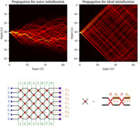 Matrix Optimization on Universal Unitary Photonic Devices