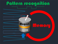 Temporal Pattern Recognition with Delayed-Feedback Spin-Torque Nano-Oscillators