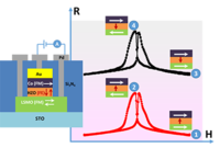Magnetic Tunnel Junctions Based on Ferroelectric ${\mathrm{Hf}}_{0.5}{\mathrm{Zr}}_{0.5}{\mathrm{O}}_{2}$ Tunnel Barriers