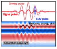 Perturbed ac Stark Effect for Attosecond Optical-Waveform Sampling