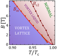 Melting of vortex lattice in the magnetic superconductor ${\mathrm{RbEuFe}}_{4}{\mathrm{As}}_{4}$