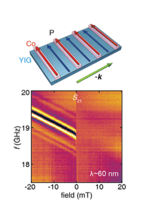 Excitation of unidirectional exchange spin waves by a nanoscale magnetic grating