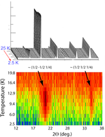 Magnetic order in ${\mathrm{Nd}}_{2}{\mathrm{PdSi}}_{3}$ investigated using neutron scattering and muon spin relaxation