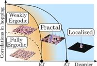 Correlation-induced localization
