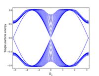 Phys  Rev  B 99, 125149 (2019) - Three-dimensional
