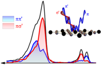 Polarization-resolved Cu ${L}_{3}$-edge resonant inelastic x-ray scattering of orbital and spin excitations in ${\mathrm{NdBa}}_{2}{\mathrm{Cu}}_{3}{\mathrm{O}}_{7−δ}$
