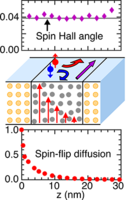 Calculating spin transport properties from first principles: Spin currents