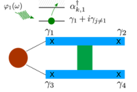 Fidelity and visibility loss in Majorana qubits by entanglement with environmental modes