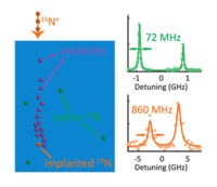Optical coherence of diamond nitrogen-vacancy centers formed by ion implantation and annealing
