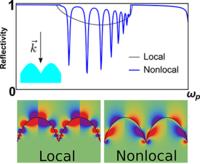 Nonlocal effects in singular plasmonic metasurfaces
