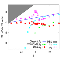 Quantum chaos, thermalization, and entanglement generation in real-time simulations of the Banks-Fischler-Shenker-Susskind matrix model