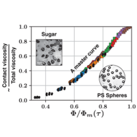 Universal scaling law in frictional non-Brownian suspensions