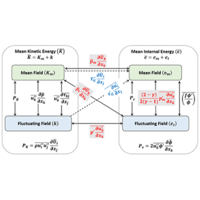 Mathematical framework for analysis of internal energy dynamics and spectral distribution in compressible turbulent flows