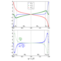 Multiscaling analysis of buoyancy-driven turbulence in a differentially heated vertical channel