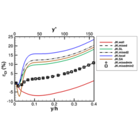 Analysis of the equilibrium wall model for high-speed turbulent flows