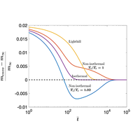 Thermal effect on drainage flow of a viscous gas from a semisealed narrow channel