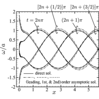 Sound waves propagating in a slightly rarefied gas over a smooth solid boundary