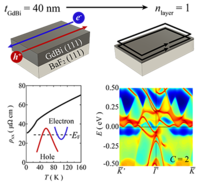 Band engineering of a magnetic thin film rare-earth monopnictide: A platform for high Chern number