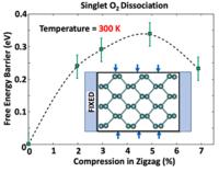 Compression-induced resistance of singlet oxygen dissociation on phosphorene