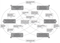 Designing for institutional transformation: Six principles for department-level interventions