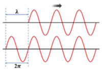 Assessment of student understanding on light interference