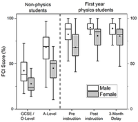 Gender differences in the Force Concept Inventory for different educational levels in the United Kingdom