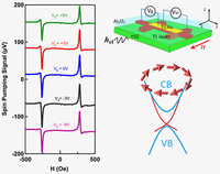 Fermi level dependent spin pumping from a magnetic insulator into a topological insulator