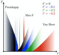 Pseudogap, van Hove singularity, maximum in entropy, and specific heat for hole-doped Mott insulators