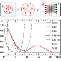 Multiple-scale perturbation method on integro-differential equations: Application to continuous-time quantum walks on regular networks in non-Markovian reservoirs