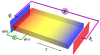 Direct measurement of a beta function and an indirect check of the Schwinger effect near the boundary in Dirac semimetals
