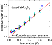 Tuning low-energy scales in ${\mathrm{YbRh}}_{2}{\mathrm{Si}}_{2}$ by non-isoelectronic substitution and pressure