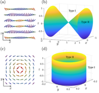 Curved spacetime theory of inhomogeneous Weyl materials