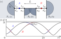 Fine energy splitting of overlapping Andreev bound states in multiterminal superconducting nanostructures