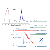 Measurements of the band gap of $\mathrm{ThF}{}_{4}$ by electron spectroscopy techniques