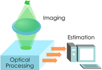 Semiparametric estimation for incoherent optical imaging