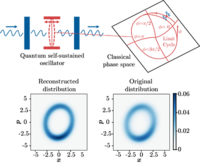 Semiclassical phase reduction theory for quantum synchronization