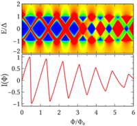 Local density of states in clean two-dimensional superconductor--normal metal--superconductor heterostructures