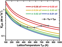 Soft phonons and ultralow lattice thermal conductivity in the Dirac semimetal ${\mathrm{Cd}}_{3}{\mathrm{As}}_{2}$