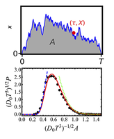 Airy distribution: Experiment, large deviations, and additional statistics