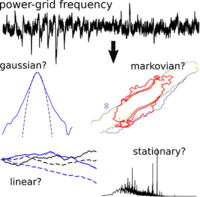 Stochastic properties of the frequency dynamics in real and synthetic power grids