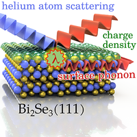 Terahertz surface modes and electron-phonon coupling on ${\mathrm{Bi}}_{2}{\mathrm{Se}}_{3}$(111)