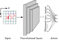 Deep Q-learning decoder for depolarizing noise on the toric code
