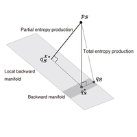 Unified framework for the entropy production and the stochastic interaction based on information geometry