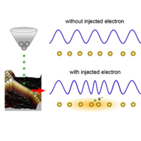 Possible Phason-Polaron Effect on Purely One-Dimensional Charge Order of ${\mathrm{Mo}}_{6}{\mathrm{Se}}_{6}$ Nanowires
